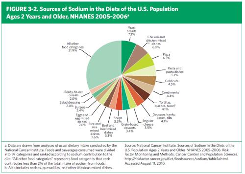 sodium graph