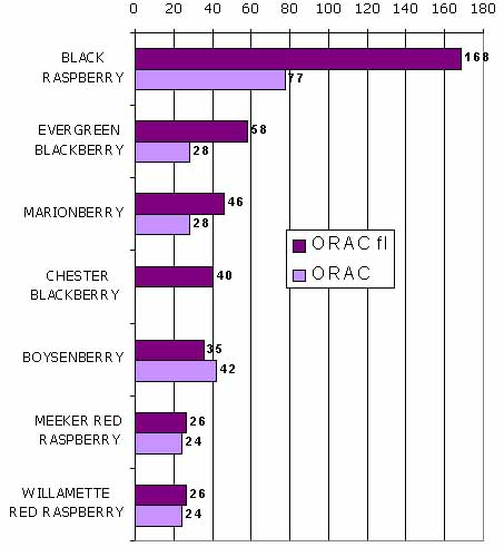 ORAC berry score