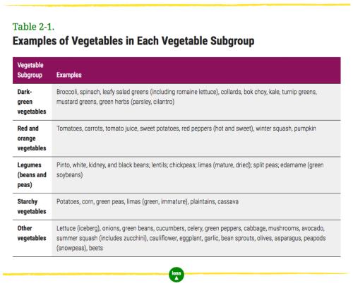 veggie subgroup chart