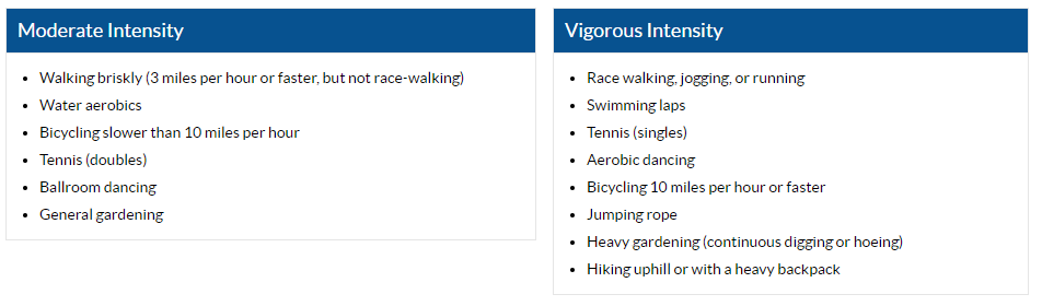 Moderate Intensity Physical Activity examples: Walking briskly (3 miles per hour or faster, but not race-walking), water aerobics, bicycling slower than 10 miles per hour, tennis (doubles), ballroom dancing, general gardening. Vigorous Intensity Physical Activity Examples: race walking, jogging or running; swimming laps, tennis (singles), aerobic dancing, bicycling 10 miles per hour or faster, jumping rope, heavy gardening (continuous digging or hoeing), hiking uphill or with a heavy backpack.