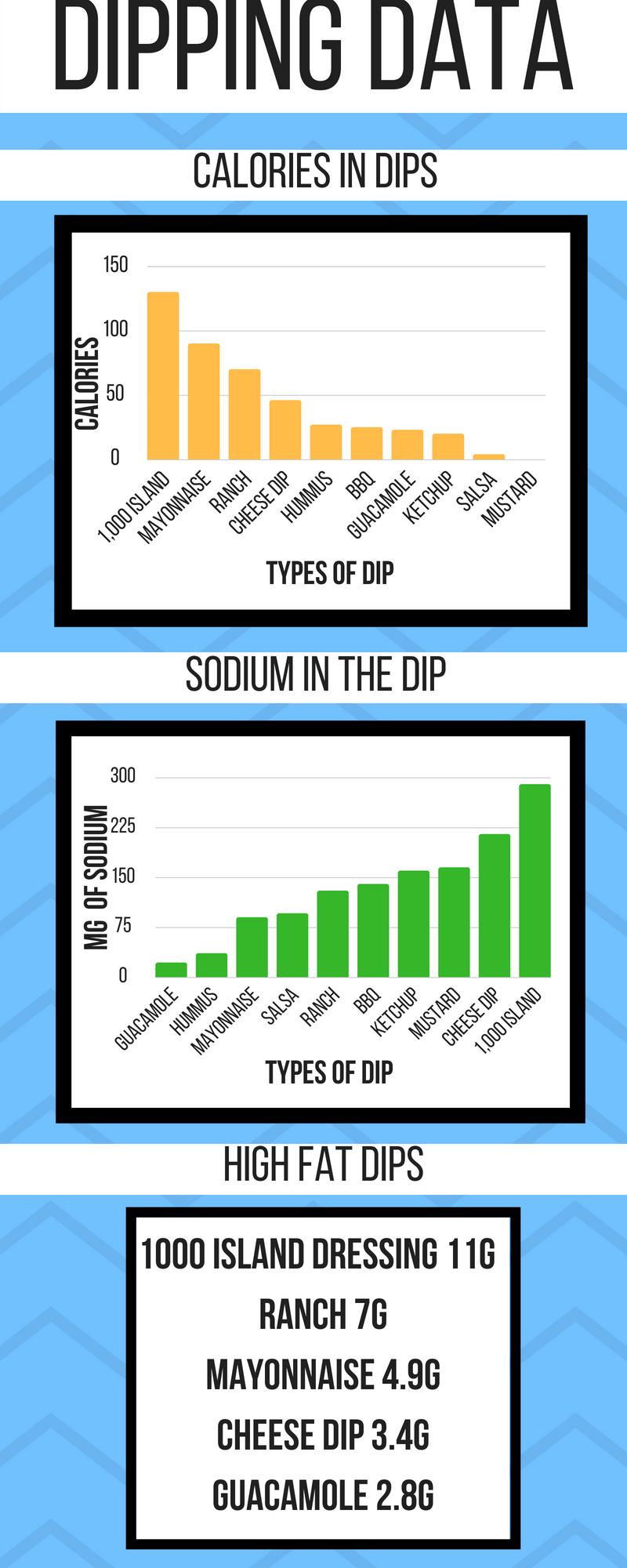 Infograph Dip! (1)